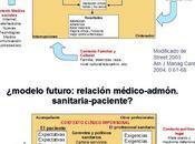 nuevo modelo relación clínica, según administración sanitaria