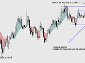EURO-DOLAR: Espectacular cambio tendencia. fiable? Pienso razones