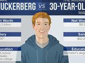 Infografía: Mark Zuckerberg Hombre años