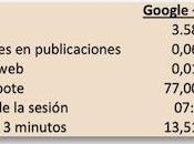 números Google+ Facebook estrategia Social Media Marketing