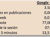 números Google+ Facebook estrategia Social Media Marketing