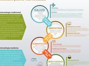 #Infografía: Biotecnología, Soluciones para vida cotidiana