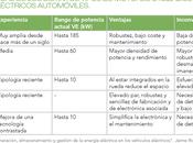 Características vehículo eléctrico sostenibilidad