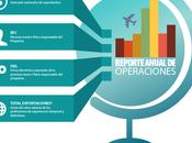 Presenta Reporte Anual Operaciones Comercio Exterior