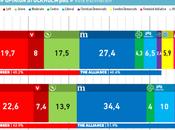 Elecciones Suecia: encuestas Estocolmo Malmö