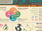 #Infografía: Curiosidades