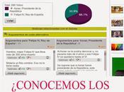 encuesta estúpida manipuladora moda: Aznar como presidente República Felipe
