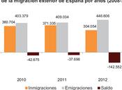 Emigración: extranjeros nacionales) hacen maletas