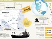 nuevos canales Centroamérica: último pulso China