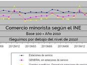 Evolución comercio minorista España 2012-2014
