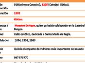 Catedral León Datos Destacados