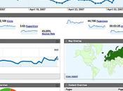 Paso paso activación sitio google analytics