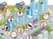 SMART CITIES ciudades inteligentes
