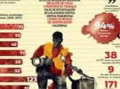existe Mundial Contra Impunidad Crímenes contra Periodistas