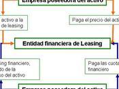 Contabilización Leasing. Arrendamiento Financiero Asientos Contables. Real Decreto 1514/2007. 1515/2007