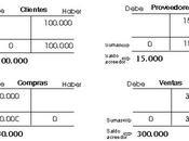 Asiento regularización como calcular resultado ejercicio. Cuenta (129) Resultado