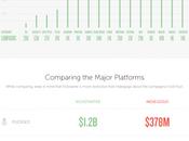 auge crowdfunding: Kickstarter Indiegogo #DiadeInfografias