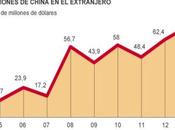 China América Latina, ¿amigos fuerza?