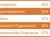 Promover emprendimiento clave para disminuir cifras desempleo Latinoamérica