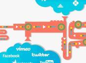 ¿Qué entendemos Videomarketing? clave éxito