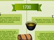 historia #Infografía #Salud #Alimentación