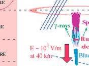 Poderosos rayos gamma generan tormentas Tierra