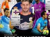 Fabricio sigue lider Ranking Mejor Portero Liga BBVA