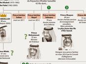 futuro incierto para Arabia Saudí?