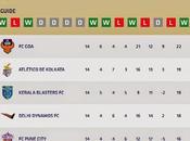prometedora Indian Super League