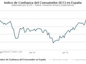 Confianza consumidor España: expectativas están máximos históricos