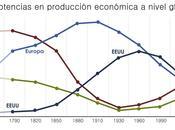 orden económico histórico nivel global