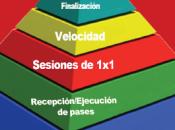 método entrenamiento COERVER (2/2)