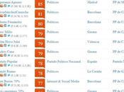 Catalunya lidera influencia Redes Sociales