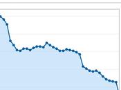 China: gráficos ilustran fuerte preocupante desaceleración
