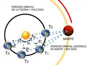 cómo Kepler obtuvo forma elíptica órbitas planetarias