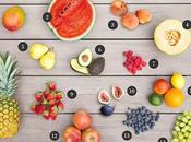 Cómo escoger correctamente frutas