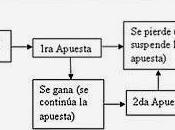 Lavalle Sistema Juego Ruleta
