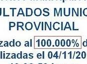 Onpe 100%: susana villarán gana 38.393%