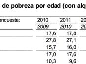 Unos apuntes sobre pobreza España