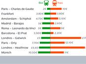 España, transporte barato ciudad-aeropuerto Europa
