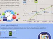 Infografía: Aplicaciones nativas para móviles web.