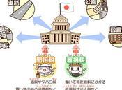 ¿Como hacerse autónomo Japón? Parte