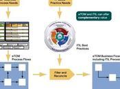 Modelos referencia frente (II): Frameworx versus ITIL