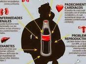 Efectos Refrescos nuestra Salud