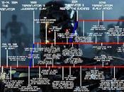 viajes tiempo saga Terminator