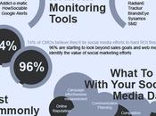 Repensando datos: Aprende analizar esfuerzos social media