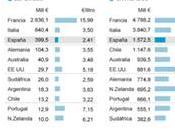 España lidera ranking paises exportadores vino... granel [Aquí sólo cambiamos peor]