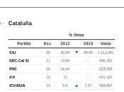 Lanzado OpenVoting, servicio gráficos online datos escrutinio electoral