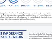Conoce tendencias dominado social media marketing largo este
