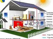 Energia solar nuestra casa